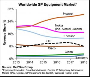Key Takeaways - Worldwide Telecom Equipment Market 2018