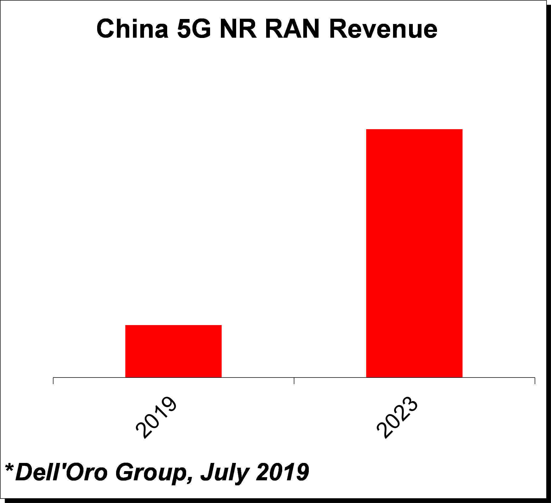 Mobile RAN 5-Year Forecast July 2019