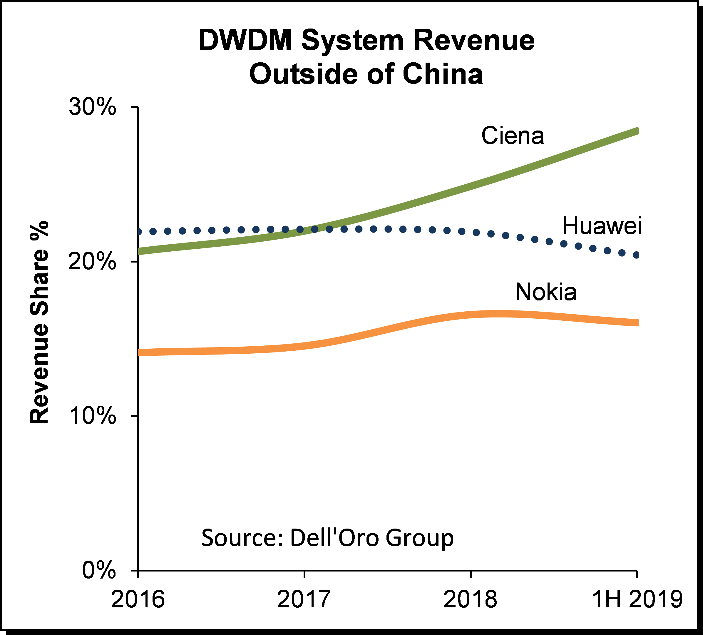 Optical Transport 2Q19 DWDM System Revenue