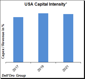 USA Capital Intensity - Dell'Oro Group