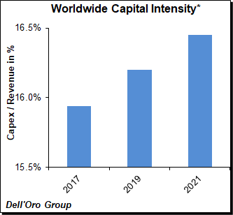 WW capital intensity chart - Dell'Oro Group