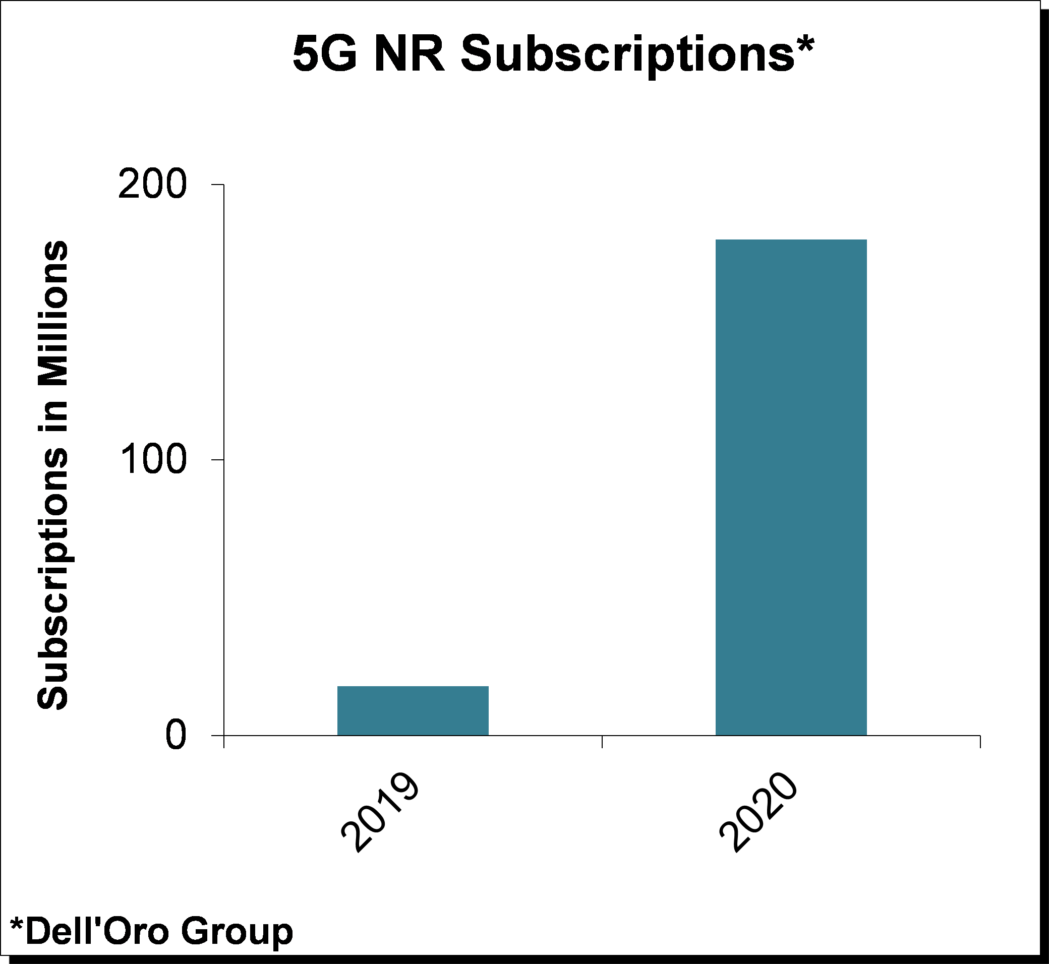 Dell'Oro 5G NR Subscriptions Chart