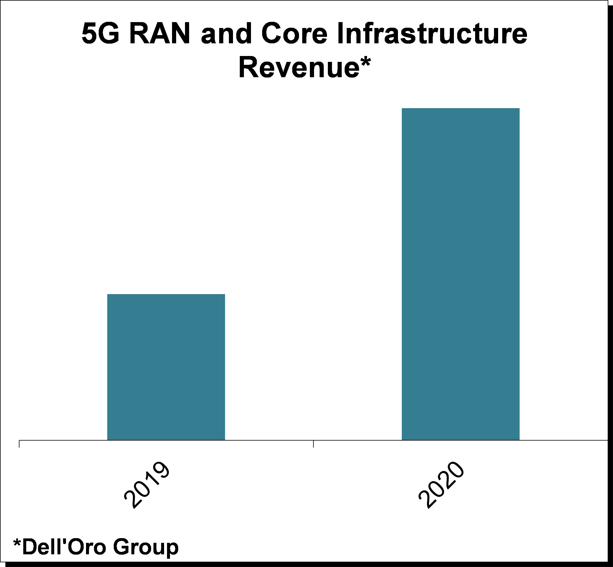 Dell'Oro Group 5G RAN and Core Infrastructure Revenue Chart