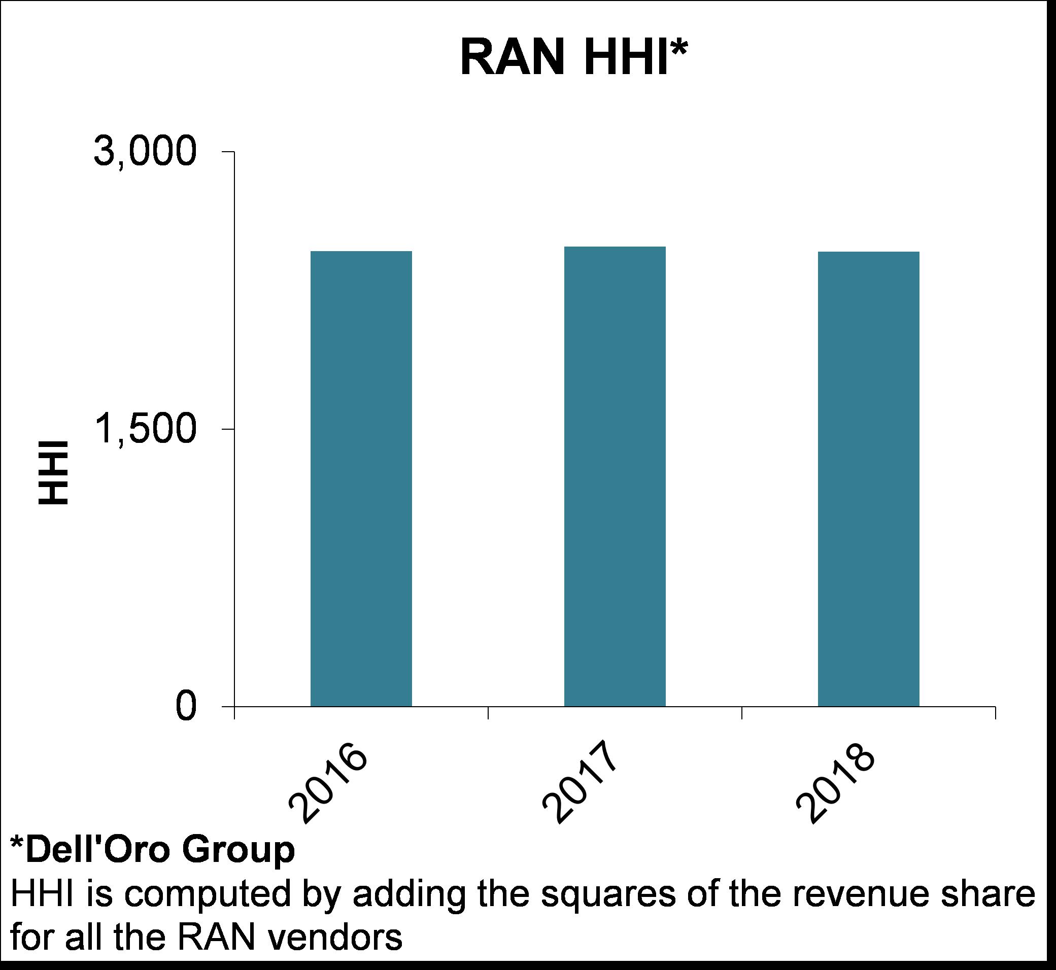 Dell'Oro 5G RAN HHI Chart