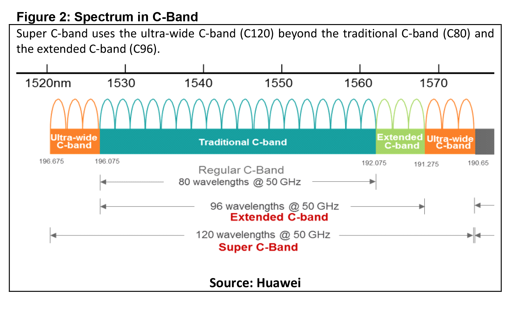 Huawei Spectrum in C-Band