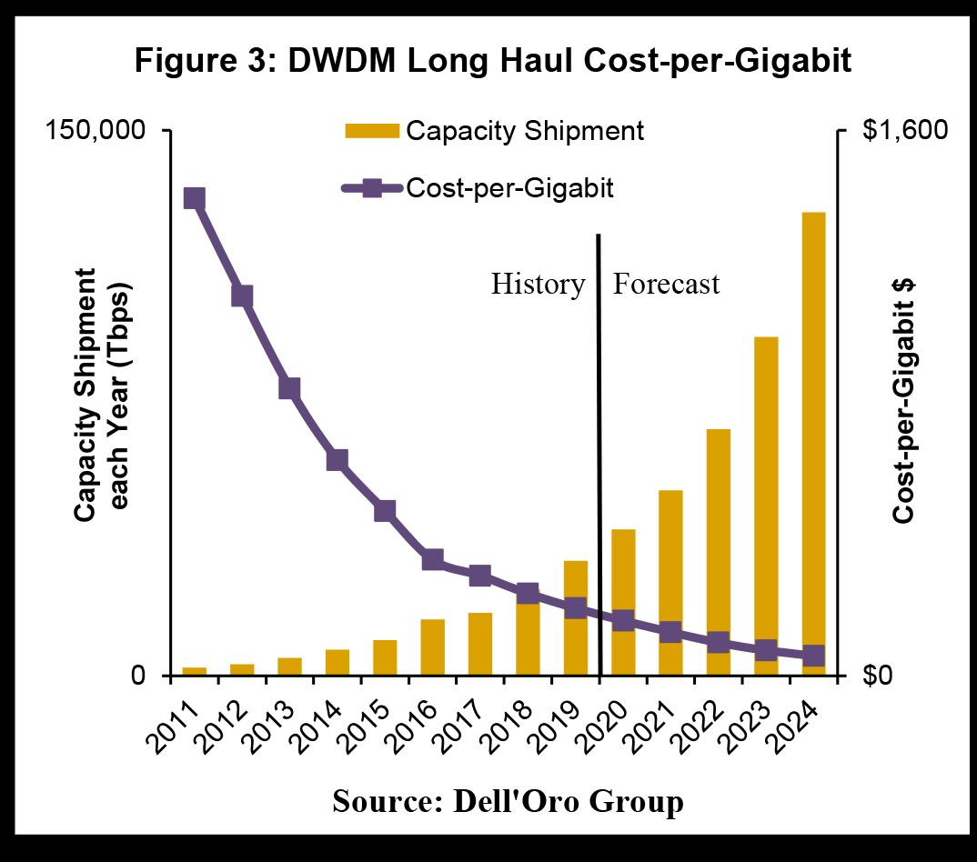 Dell'Oro DWDM Long Haul Cost per Gigabit