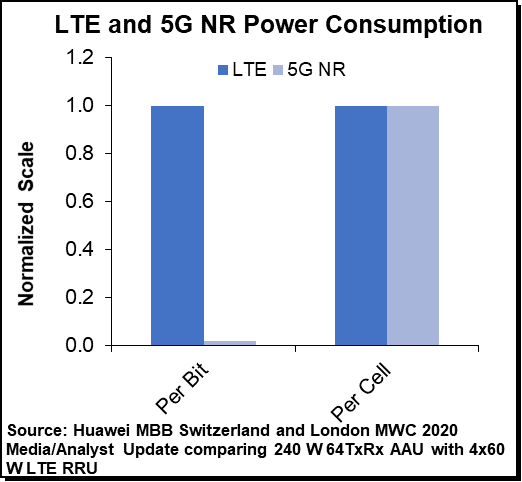 LTE and 5GNR Power Consumption