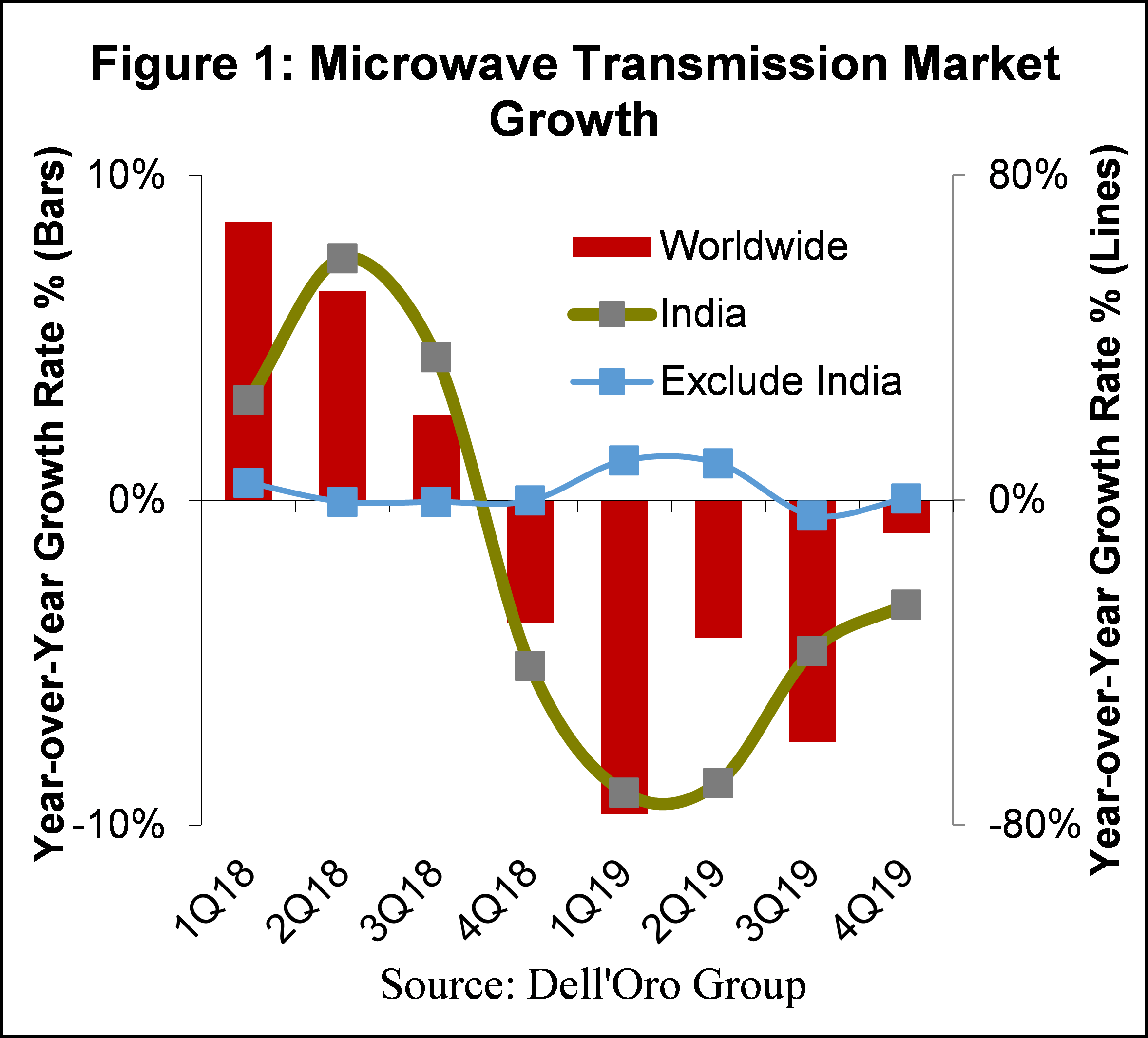 Microwave Transmission Market Growth