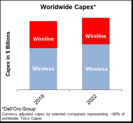 Delloro-2020 Worldwide telecom capex