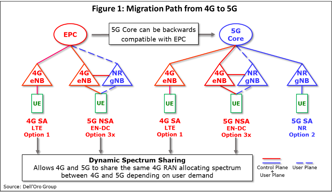5G Core – Are We Ready?