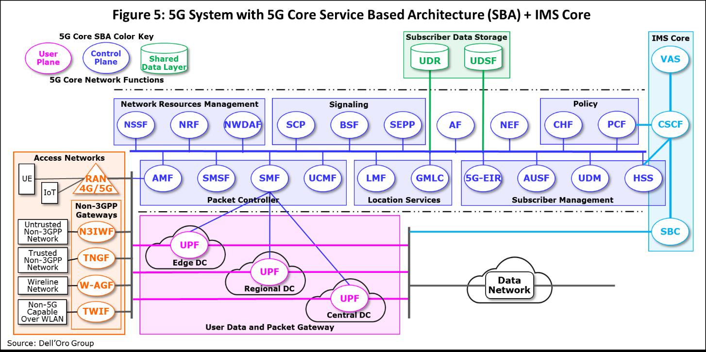 5G Core Service Based Architecture