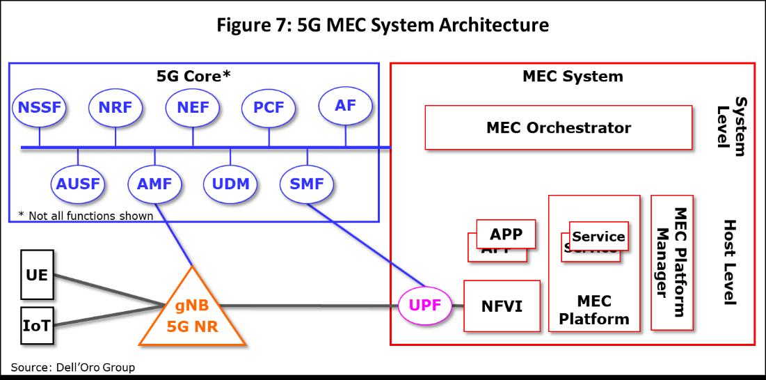 5G MEC System Architecture
