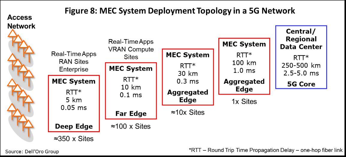 5G MEC System