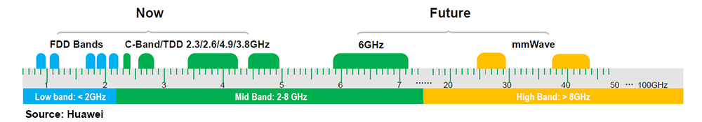6 GHz – The Next 5G Frontier?