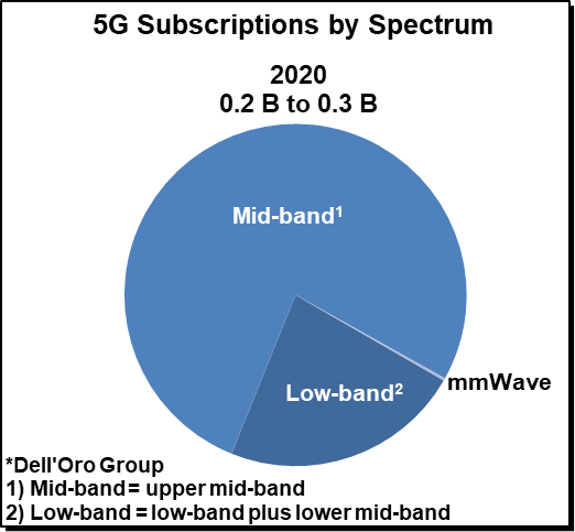 5G Subscriptions by Spectrum, Dell'Oro Group