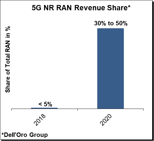 5GNR RAN Revenue Share 2020
