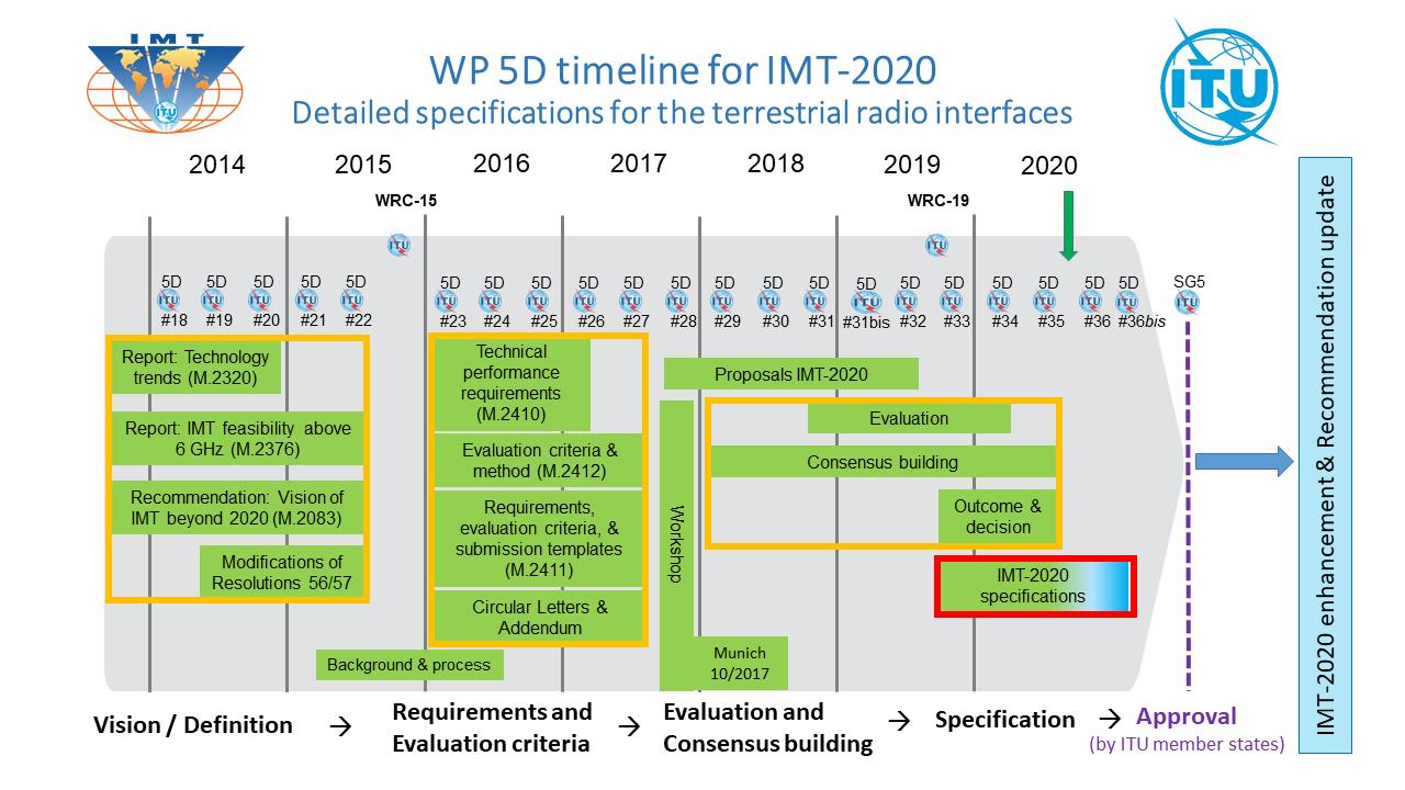 WP 5D timeline for IMT-2020