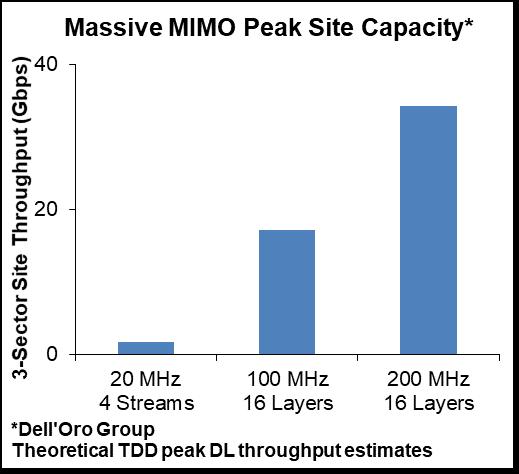 Massive MIMO Peak Site Capacity, Dell'Oro Group