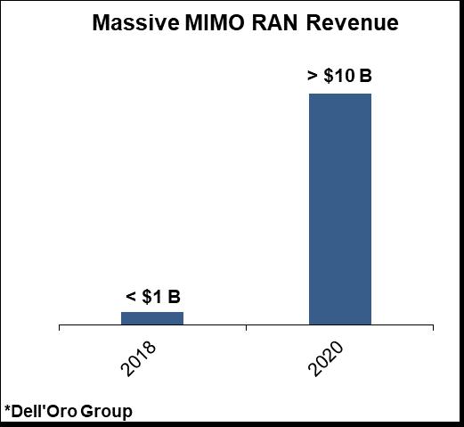 Massive MIMO RAN Revenue chart, Dell'Oro Group