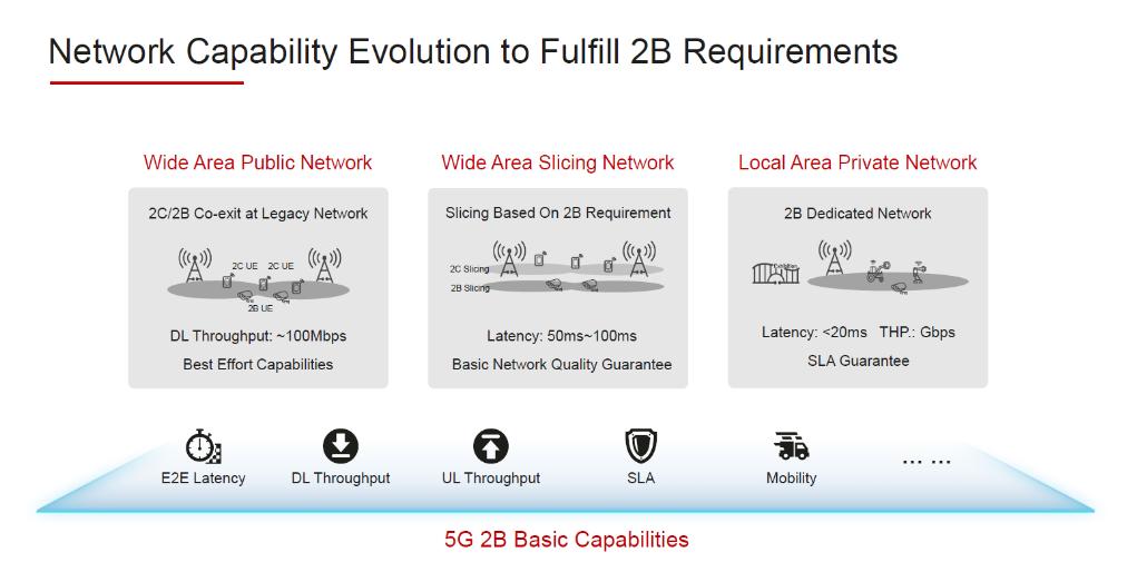 Network Capability Evolution