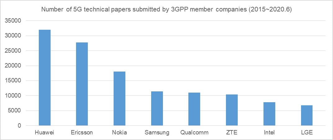 Number of 5G Technical Papers submitted by 3GPP member companies