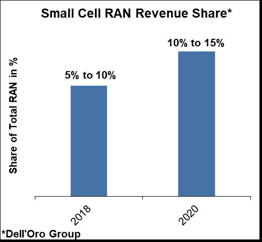 small cell RAN revenue share 2020