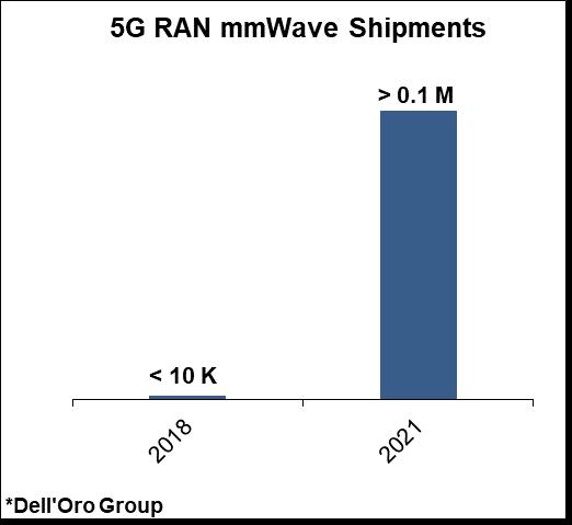 5G RAN mmWave Shipments