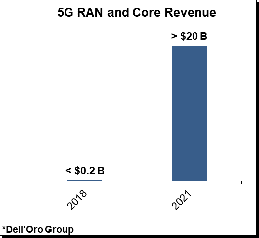 5G Core and RAN revenue