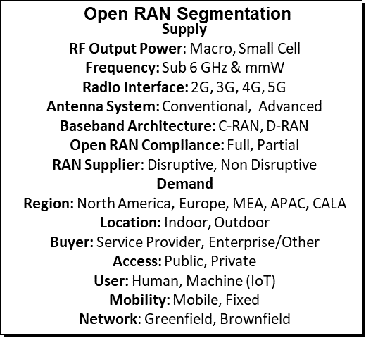 Open RAN segmentation