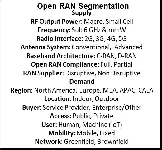 Open RAN segmentation