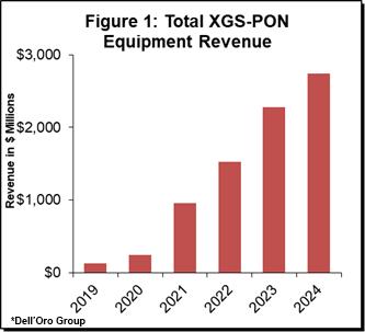 Total XGS-PON Equipment Revenue - DellOro