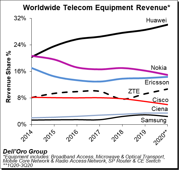 Dell'Oro Group WW Telecom Equipment Revenue Chat 1Q20 to 3Q20