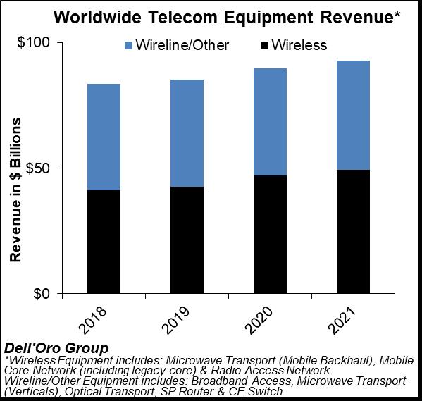 Dell'Oro Group WW Wireline and Wireless Revenue Chart 1Q20 to 3Q20
