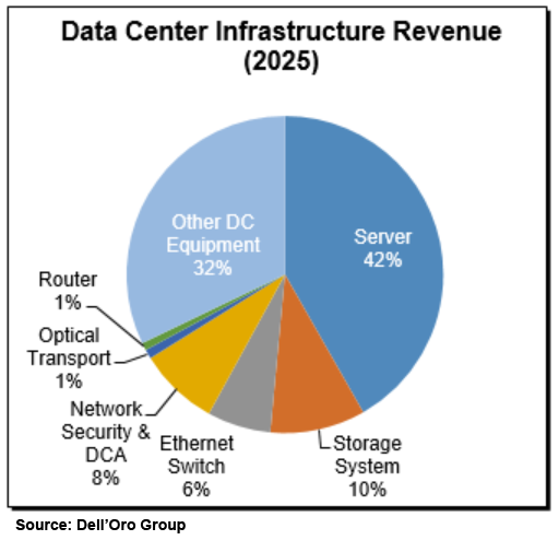 Dell'Oro Group Data Center Infrastructure Revenue 2025