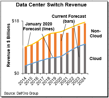 Ethernet Data Center Switch market Dell'Oro Group
