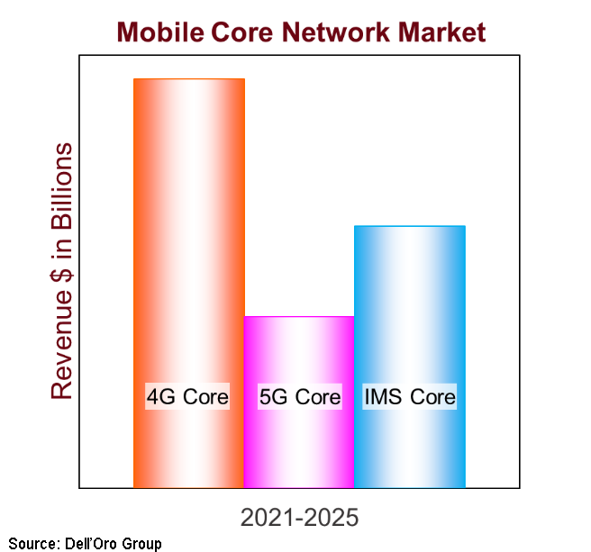 Mobile Core Network Market