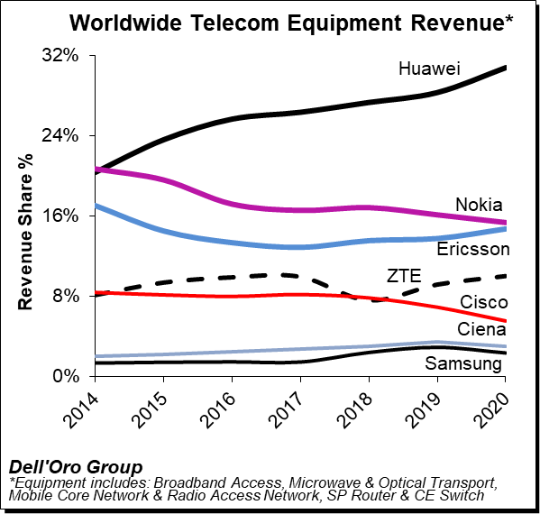 Dell'Oro Group 2020 Total Telecom Equipment Market
