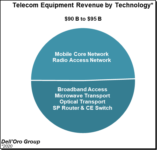 Dell'Oro Group Telecom Equipment Revenue by Technology