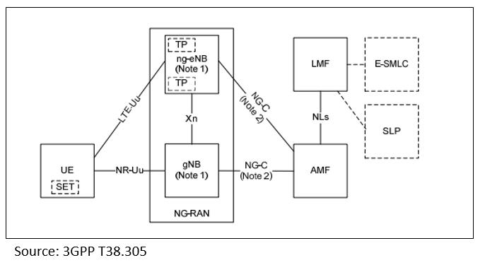 5G Positioning Architecture - 3GPP TS38-305