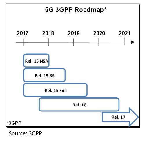 5G 3GPP Roadmap