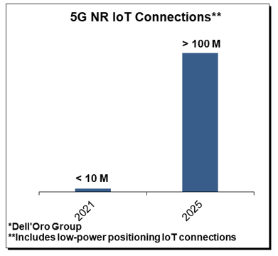 Dell'Oro Group 5G NR IoT Connections
