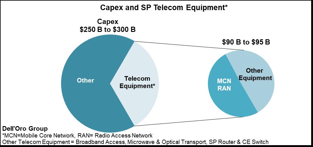 Dell'Oro Group Telecom Capex Report