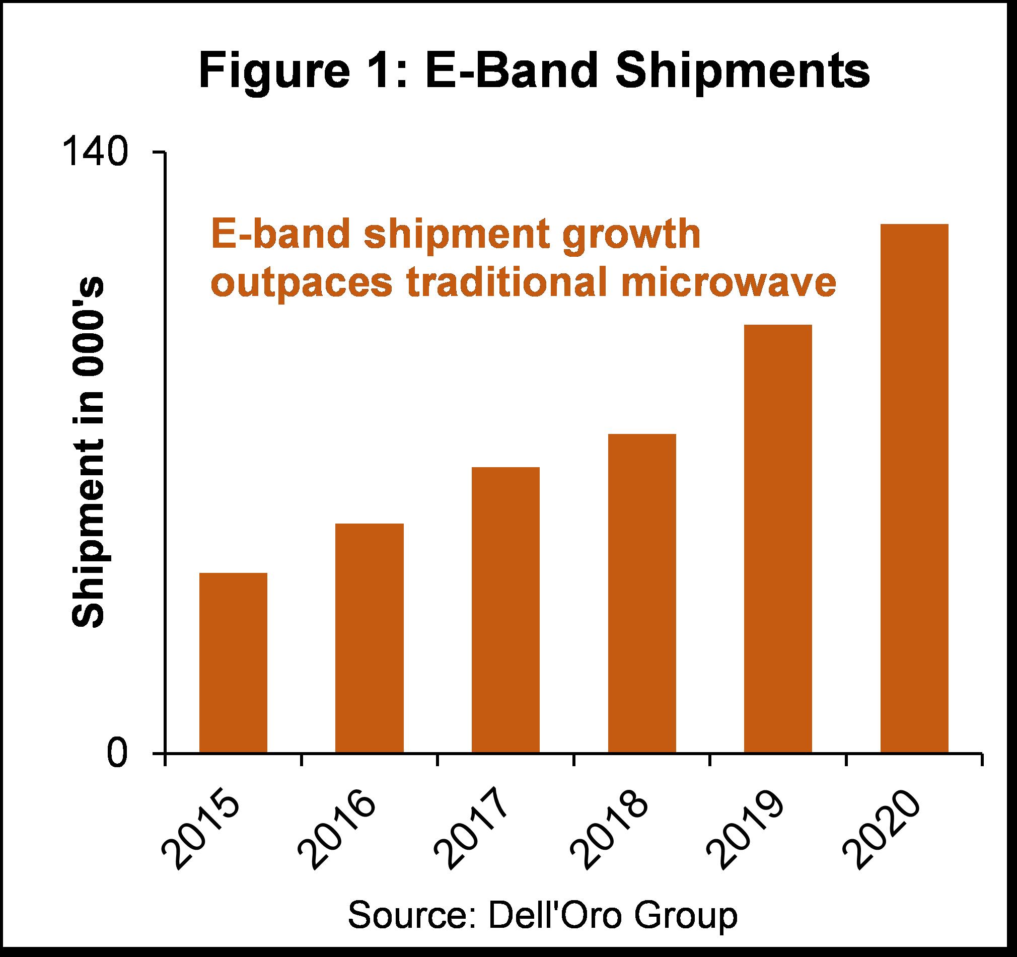 E-band shipment chart