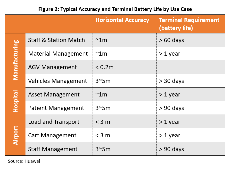 Dell'Oro Group 5G Positioning - Typical accuracy and terminal battery life by use case