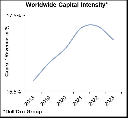 Dell'Oro Group Telecom Capex