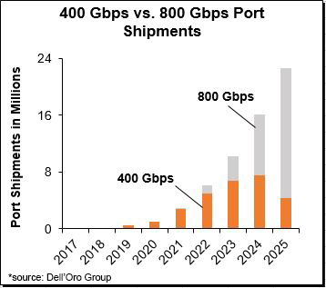 Data Center Switch market forecast - 400 Gbps vs 800 Gpbs Port Shipments - DellOroGroup.JPG