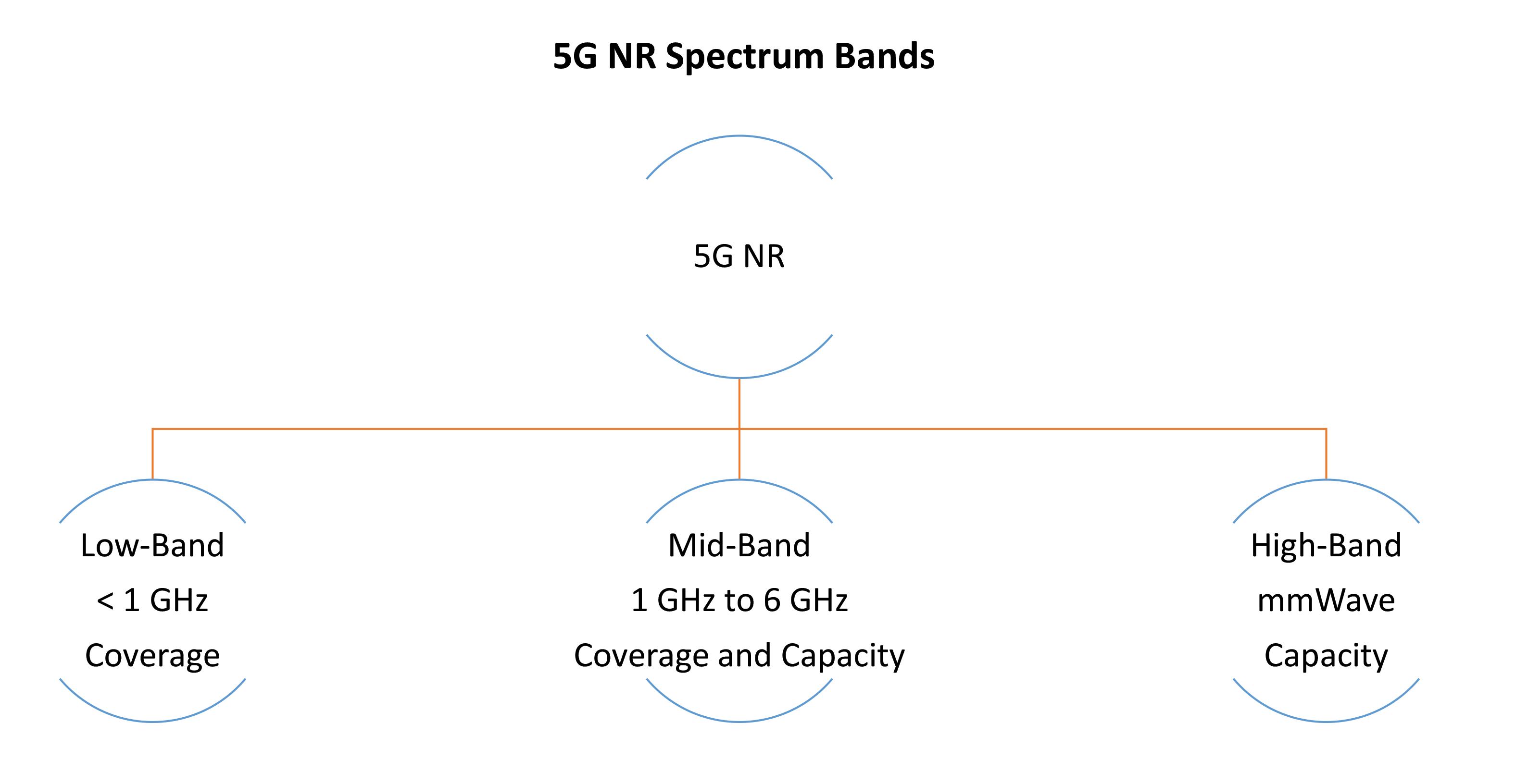 5G NR Spectrum Bands - Chart