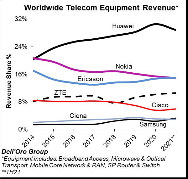 1H21 Total Telecom Equipment Market Chart - DellOro